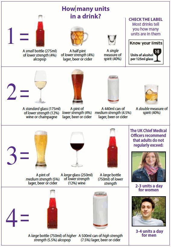 Alkohol egységek