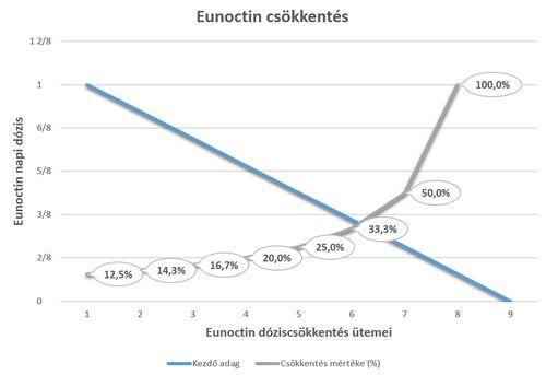 Eunoctin csökkentés - Károly bácsi története
