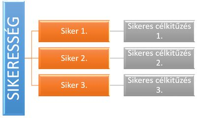 SMART célok > Siker > Sikeresség > Önbizalom