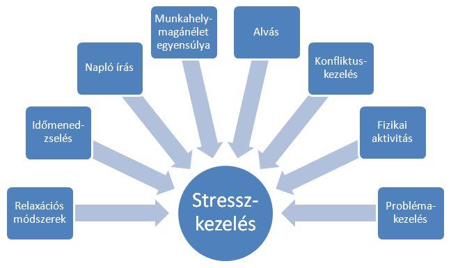 Stresszkezelési jótanácsok 1. - Dr. Kopácsi László pszichiáter Győr - depresszió, pánik, alvászavar, pszichológus