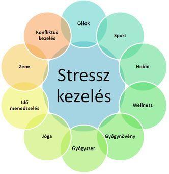 Stresszkezelés - distressz, eustressz, szorongás, győri pszichiáter, pszichiáter Győr, depresszió, pánik, alvászavar, pszichológus